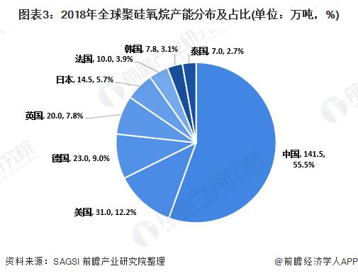 图表3:2018年全球聚硅氧烷产能分布及占比(单位:万吨,%)