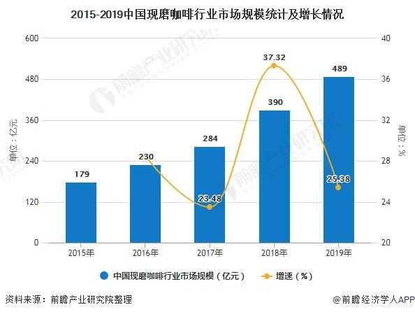 2015-2019中国现磨咖啡行业市场规模统计及增长情况