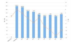 2020年1-2月全国汽车产量及增长情况分析