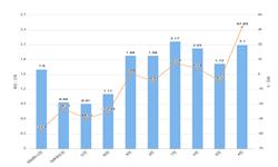 2020年1-2月辽宁省磷矿石产量及增长情况分析