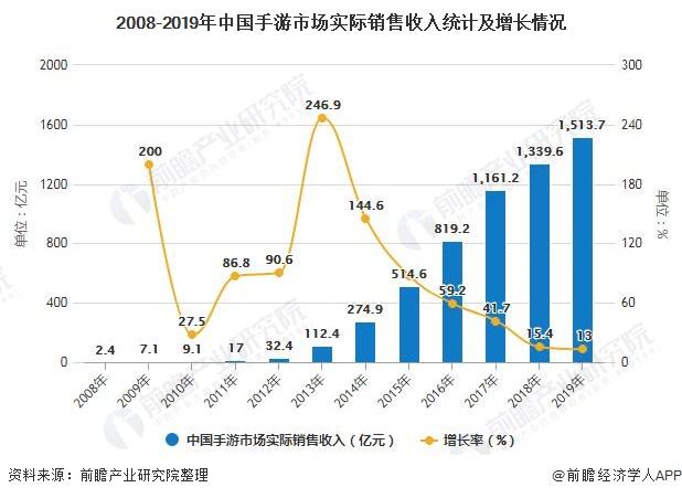 2008-2019年中国手游市场实际销售收入统计及增长情况