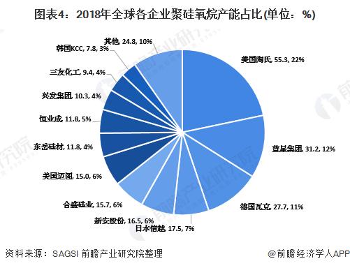 图表4:2018年全球各企业聚硅氧烷产能占比(单位:%)