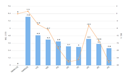 2020年1-2月全国葡萄酒产量及增长情况分析