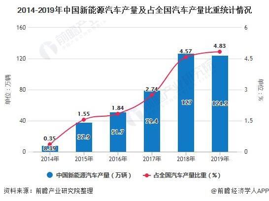 2014-2019年中国新能源汽车产量及占全国汽车产量比重统计情况