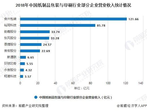2018年中国纸制品包装与印刷行业部分企业营业收入统计情况