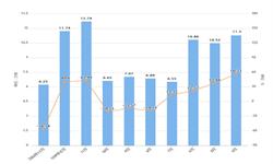 2020年1-2月辽宁省铝材产量及增长情况分析
