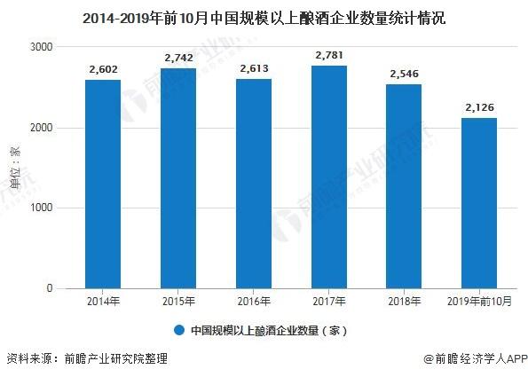2014-2019年前10月中国规模以上酿酒企业数量统计情况