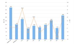2020年1-2月我国<em>柴油</em>出口量及金额增长情况分析