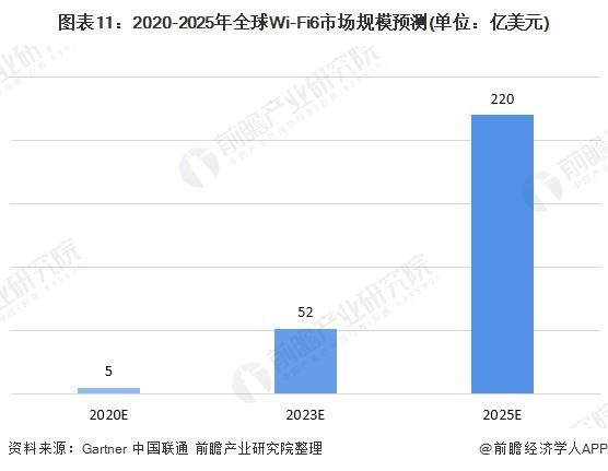 图表11:2020-2025年全球Wi-Fi6市场规模预测(单位:亿美元)