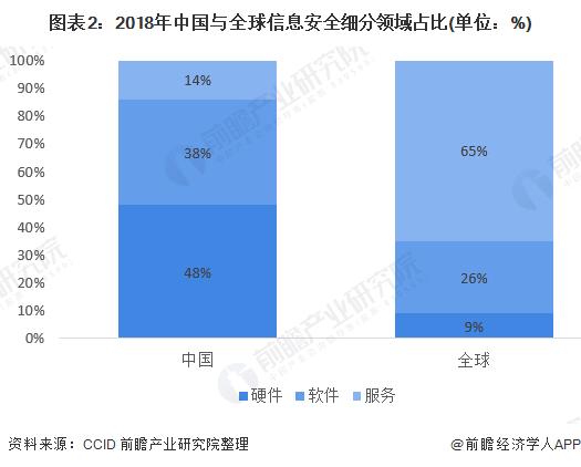 图表2:2018年中国与全球信息安全细分领域占比(单位:%)