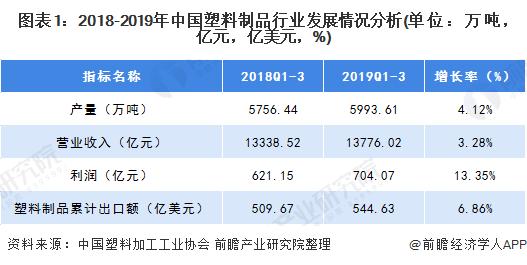 圖表1:2018-2019年中國塑料制品行業發展情況分析(單位:萬噸,億元,億美元,%)