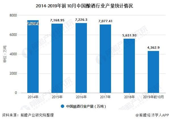2014-2019年前10月中国酿酒行业产量统计情况
