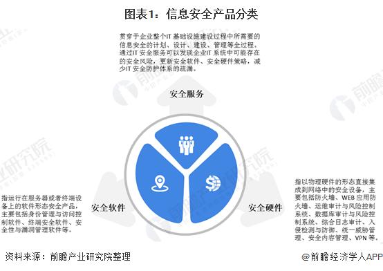 图表1:信息安全产品分类