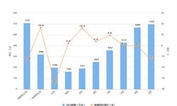 2020年1-2月我国空调出口量及金额增长情况分析