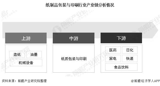 纸制品包装与印刷行业产业链分析情况