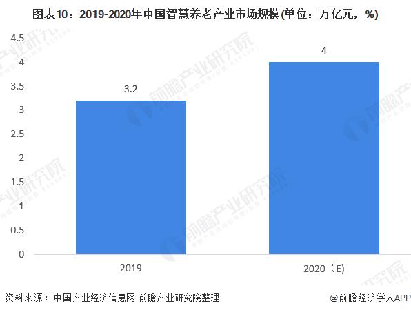 图表10:2019-2020年中国智慧养老产业市场规模(单位:万亿元,%)