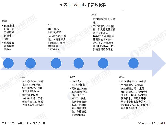 图表1:Wi-Fi技术发展历程
