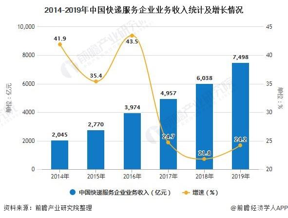 2014-2019年中国快递服务企业业务收入统计及增长情况