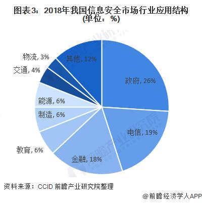 图表3:2018年我国信息安全市场行业应用结构(单位:%)