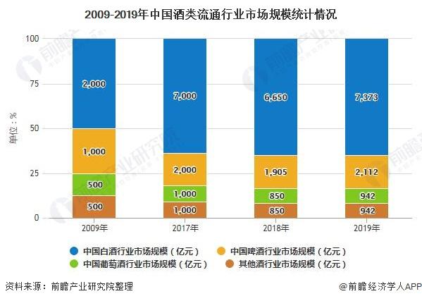 2009-2019年中国酒类流通行业市场规模统计情况