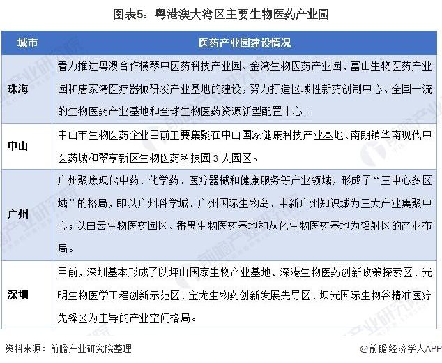 图表5:粤港澳大湾区主要生物医药产业园