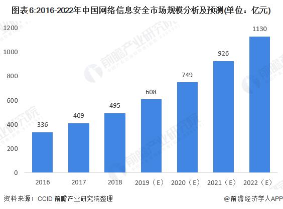 图表6:2016-2022年中国网络信息安全市场规模分析及预测(单位:亿元)