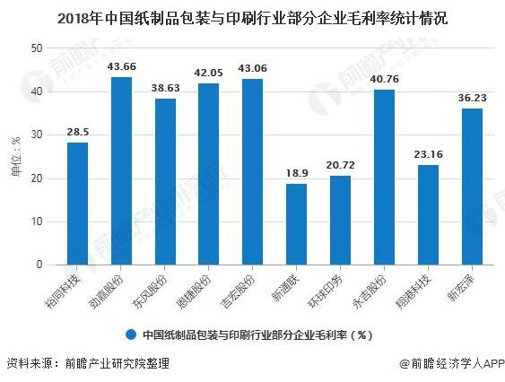 2018年中国纸制品包装与印刷行业部分企业毛利率统计情况