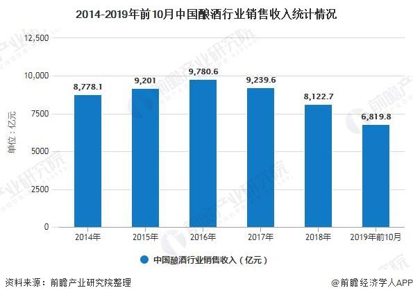2014-2019年前10月中国酿酒行业销售收入统计情况