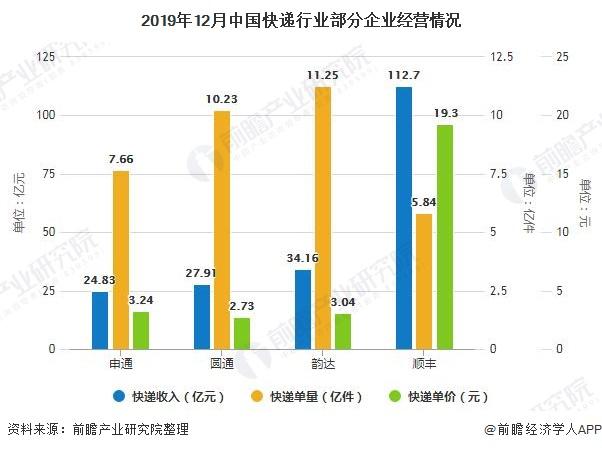 2019年12月中国快递行业部分企业经营情况