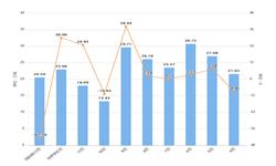 2020年1-2月上海市饮料产量及增长情况分析
