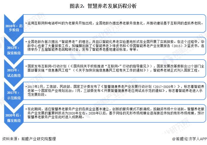 图表2:智慧养老发展历程分析