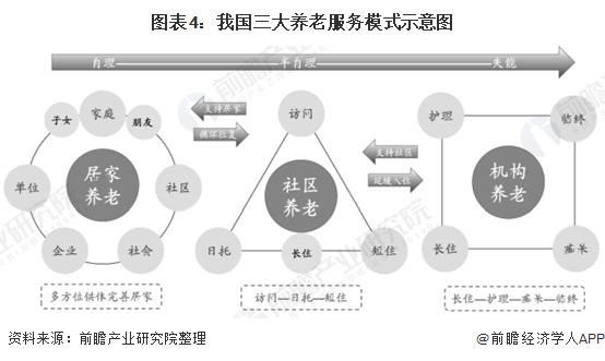 图表4:我国三大养老服务模式示意图