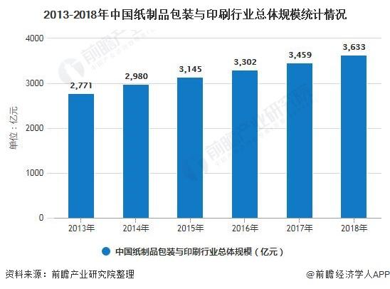 2013-2018年中国纸制品包装与印刷行业总体规模统计情况