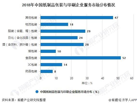 2018年中国纸制品包装与印刷企业服务市场分布情况