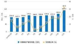 2019年中国铜材行业市场分析:<em>产量</em>突破2000万吨 进口量将近500万吨