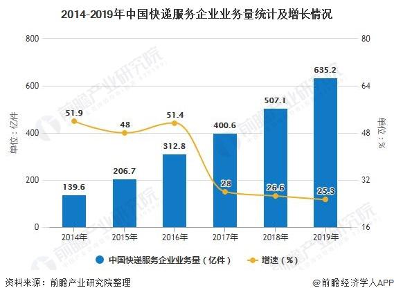 2014-2019年中国快递服务企业业务量统计及增长情况