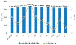 2019年中国<em>焦炭</em>行业市场分析:产量超4.7亿吨 出口量达到652万吨