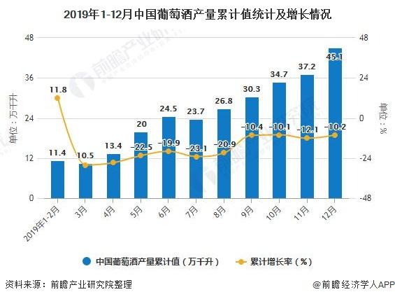 2019年1-12月中国葡萄酒产量累计值统计及增长情况