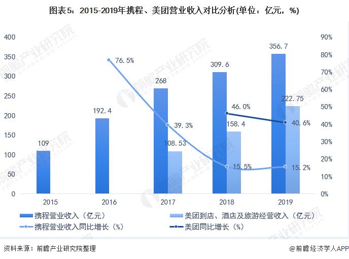 图表5:2015-2019年携程、美团营业收入对比分析(单位:亿元,%)