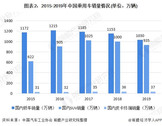 图表2:2015-2019年中国乘用车销量情况(单位:万辆)