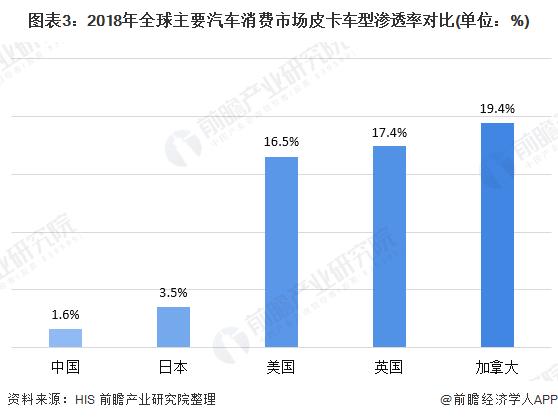 图表3:2018年全球主要汽车消费市场皮卡车型渗透率对比(单位:%)