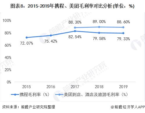 图表8:2015-2019年携程、美团毛利率对比分析(单位:%)