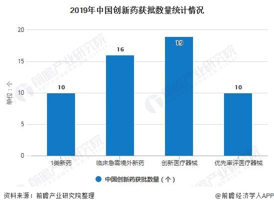 2019年中国创新药获批数量统计情况
