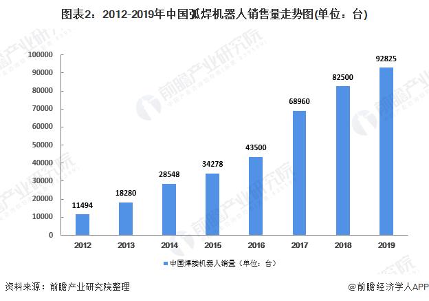 图表2:2012-2019年中国弧焊机器人销售量走势图(单位:台)
