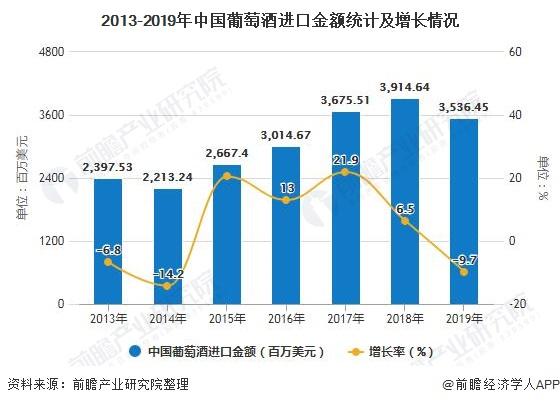 2013-2019年中国葡萄酒进口金额统计及增长情况
