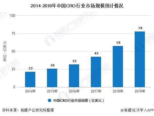 2014-2019年中国CRO行业市场规模统计情况