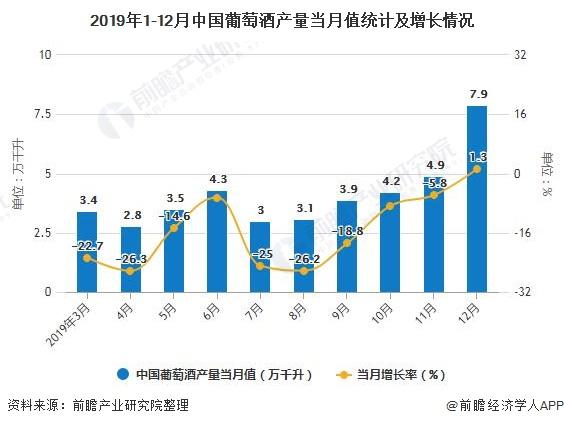 2019年1-12月中国葡萄酒产量当月值统计及增长情况