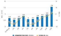 2019年中国<em>葡萄酒</em>行业市场分析:产量超45万千升 进口量超66万千升