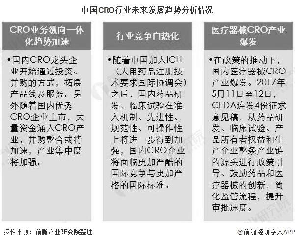 中国CRO行业未来发展趋势分析情况