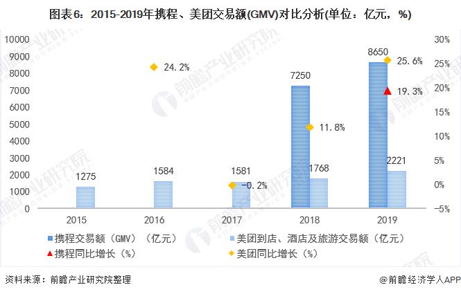 图表6:2015-2019年携程、美团交易额(GMV)对比分析(单位:亿元,%)